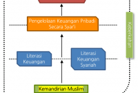 Keuangan Pribadi Syariah