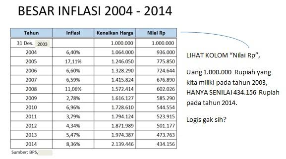 Inflasi; Perencanaan Keuangan