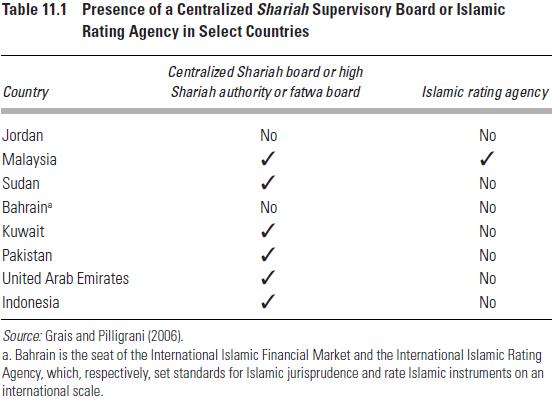Isu Tata Kelola dalam Perbankan Islam