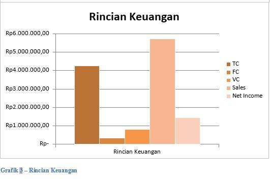 Grafik 3 Rincian Keuangan