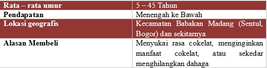 Tabel bisnis plan