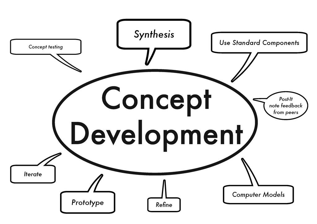 concept notes contoh