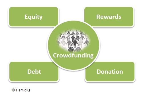 konsep crowdfunding syariah