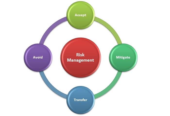 Manajemen Risiko Bank Syariah