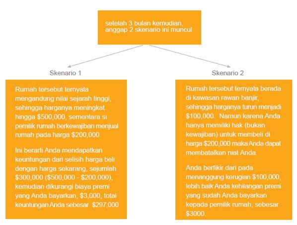 Opsi saham dan pensiun