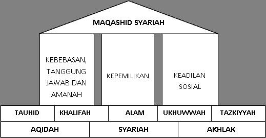 Tujuan Ekonomi Islam Maqashid Syariah