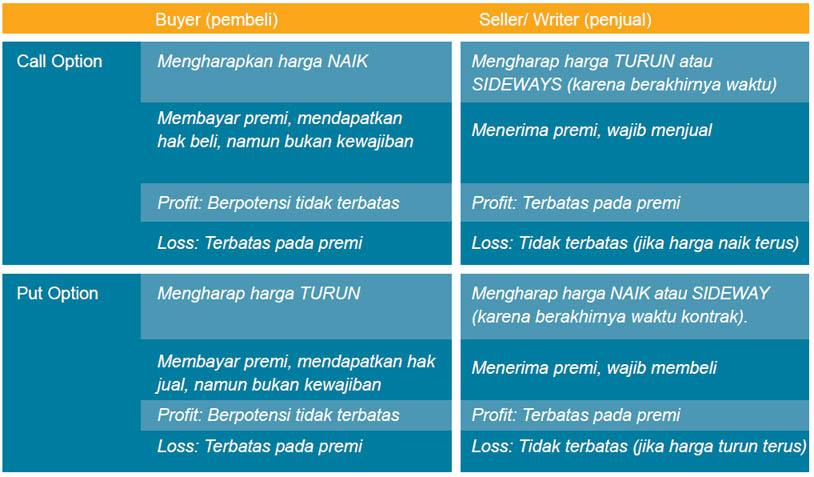 Strategi pendapatan opsi saham