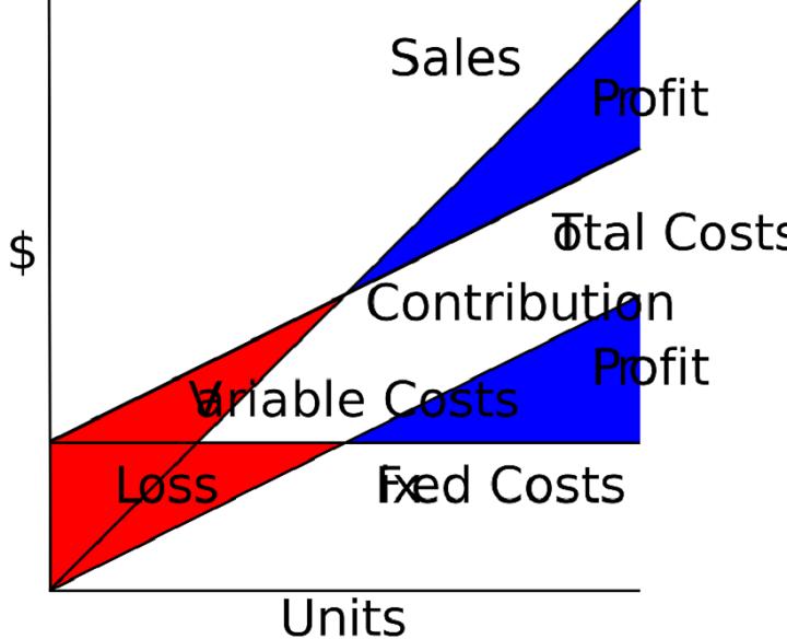 apa itu fixed cost