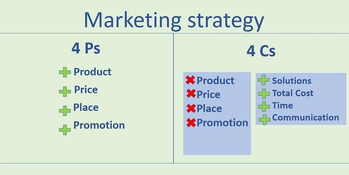 cara membuat action marketing plan