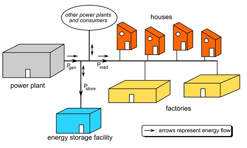 kegunaan gas alam