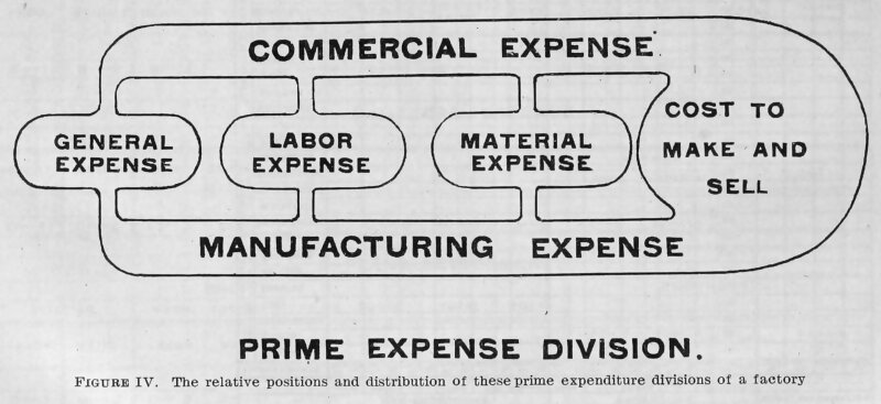 perbedaan cost dan expense