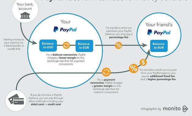 Cara Mendapatkan Paypal dari Inet