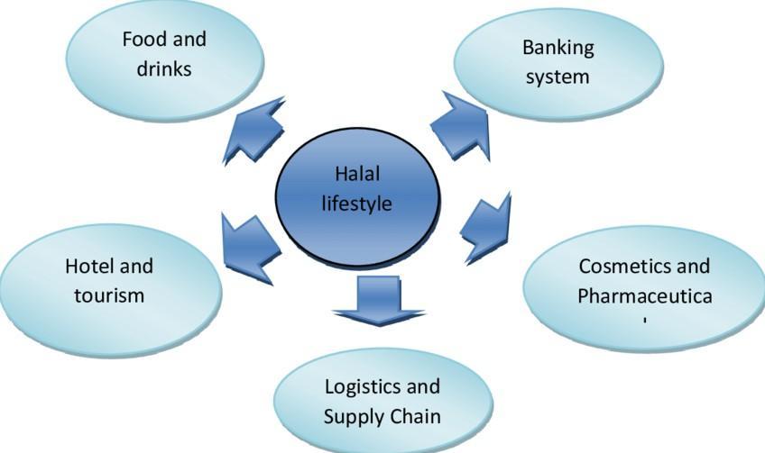 Grafik Penjelesan Halal Lifestyle