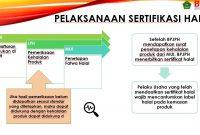 Proses Sertifikasi Halal